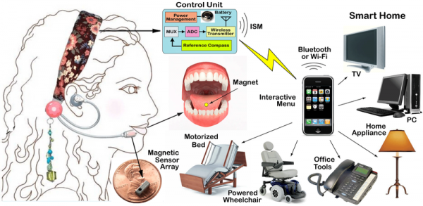 Image illustrates the components of this technology