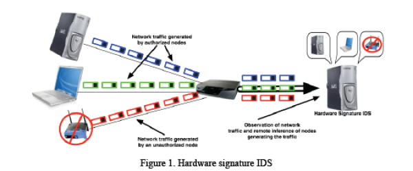 "Using Hardware ""Fingerprints"" to Enhance Network Security"