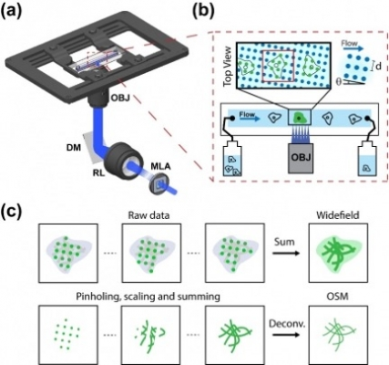Optofluidic Scanning Microscopy for Super-Resolution, Live-Cell Imaging