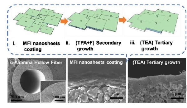 Zeolite Membrane Sieves Fabricated on Low-Cost Alumina Hollow Fiber Substrates